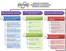 Tndms - The National Diabetes Management Strategy - Research Studies ...