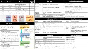 cisco command cheat sheet eigrp cheatsheet ip with ease