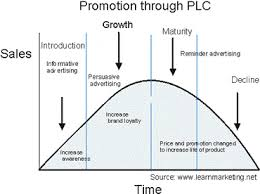 product life cycle essay product life cycle graph pictures to pin  marketing mix p s promotion and promotional strategies promotion through product life cycle