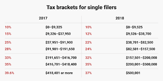 tax brackets 2018 how trump s tax plan will affect you business insider