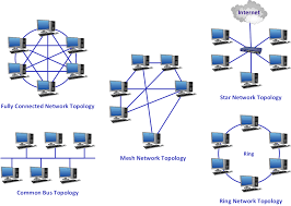 Common Network Topologies Diagram The Configurations That A