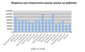 Курсовая работа Ценообразование на рынке недвижимости По показателям приведенной выше диаграммы видно цены первичного жилья самого высокого уровня наблюдаются в Центральном Петроградском и Василеостровском