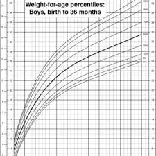 Height Weight Percentile Chart Boy Weight For Age Percentiles Girls Birth To 36 Months Cdc