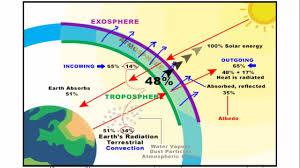Heat Balance Chart Heat Budget Of Earth Climatology Geography Ias Upsc Ssc Cgl Cds Nda