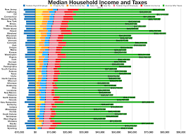 Disposable Household And Per Capita Income Wikipedia