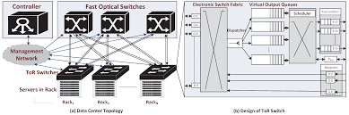 Datacenter Switching Design Electronics Free Full Text Software Controlled Next