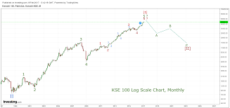 Elliott Wave Analysis Forecast Pakistan Stock Exchange