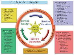 itil process itil certification training delhi india ssdn technologies