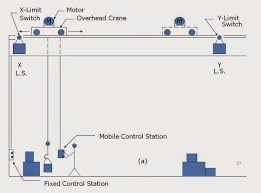 forward reverse motor control motor control operation and circuits a lateral movement of an overhead crane driven by a motor