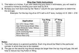 Piston Ring Gap Calculator The Rings