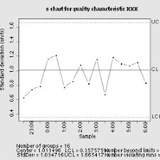 X And S Chart Wikipedia