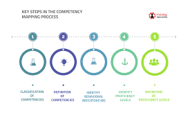 What Is Competency Mapping How To Do Competency Mapping