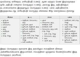 Nakshatra Animal Chart In Tamil Gopala Kannan Marriage Matching