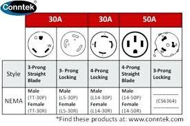 Nema Twist Lock Plug Chart Nema Twist Lock Plug Chart Facebook Lay Chart