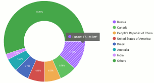 1 6 On A Pie Chart Lesson 1 How To Create A Pie Chart Mobile Ui Controls