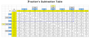 Decimal To Fraction Calculator Chart 15 Most Popular Fractions To Decimal Chart Printable