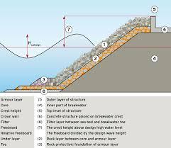 Water Wall Design Guidelines Design Xbloc