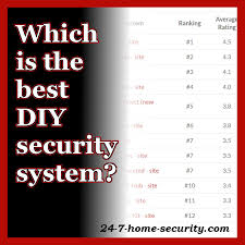 our list of the rankings for best diy security systems feature