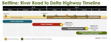 Project Planning Timeline Oregon Department Of Transportation Project Details