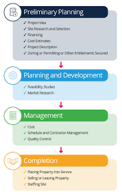 Property Management Process Flow Chart Real Estate Acquisition Process Flow Chart Www