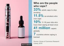 Stop Smoking Health Chart Vaping How Popular Are E Cigarettes Bbc News