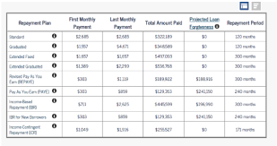Ibr Repayment Chart Youll Pay For This Choosing The Right Repayment Plan