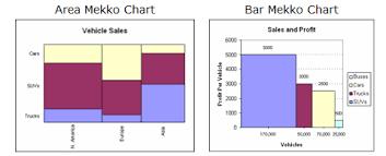 Mekko Chart Creator Excel Add Ins My Online Training Hub