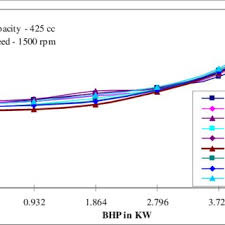 PDF) Performance of mustard and neem oil blends with diesel fuel in CI  Engine