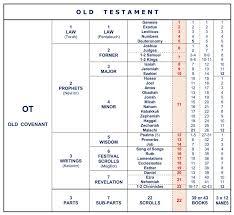 11 New Books Of The Bible Chart Gallery Percorsi Emotivi Com