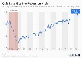 Chart Quit Rate Hits Pre Recession High Statista