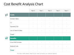Cost Benefit Analysis Chart Increase Salary Ppt Powerpoint