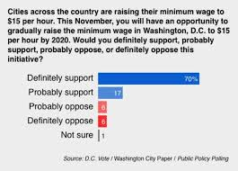 example about minimum wage paper employers generally must pay workers the highest minimum wage prescribed by help about community portal recent
