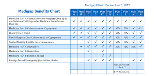 2019 Medigap Chart Medicare Supplemental Plans Comparison Chart Medicare