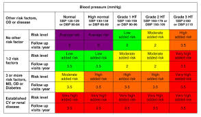 Hypertension Guidelines Chart Cardiovascular Risk Stratification Chart With Recommended