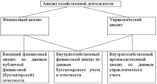 Курсовая работа по курсу Экономический анализ На тему  Направления анализа хозяйственной деятельности