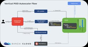 Vertical Pod Autoscaler Banzai Cloud