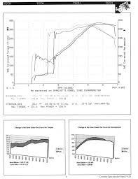 tech info lt5 zr 1 technical calculations corvetteforum last update of post 9 aug