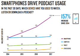 2019 Podcast Stats Facts New Research From Dec 2019