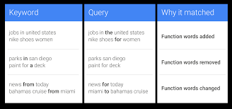 inside adwords same meaning different order