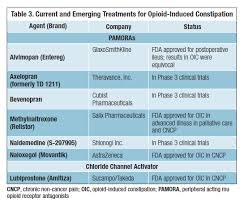 Combating Opioid Induced Constipation New And Emerging