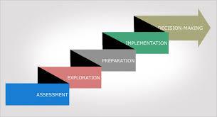 What Is Career Development 5 Step Career Development Model Simmons University