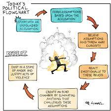 Flow Chart Cartoon Political Flowchart Politix Cartoons Conservative