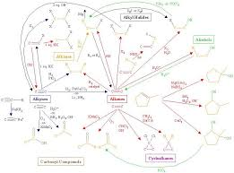 Organic Chart Image Result For Organic Chart Useful Information