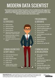 Digital Marketing Job Description Gorgeous 48 Best BigData Images On Pinterest Data Analytics Data Science