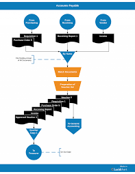 Most Popular Procurement To Payment Process Flow Chart