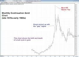 What Can We Learn From Gold Trends Over The Last 40 Years