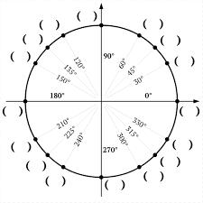 Unit Circle Game Interactive Quiz On Unit Circle Radians