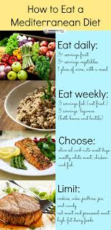 Daily Meal Chart For Good Health How To Eat A Mediterranean Diet For Heart Health Sparkpeople