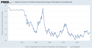 Us Exchange Rate Daily Chart National Currency To Us Dollar Exchange Rate Average Of