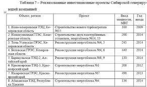 Оценка конкурентоспособности предприятия на примере ОАО  Оценка конкурентоспособности предприятия на примере ОАО Кузбассэнерго